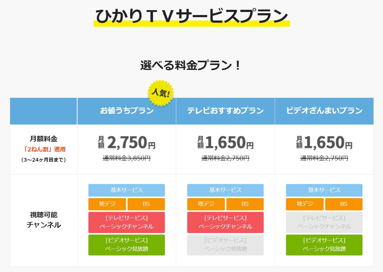 NURO光TVサービス