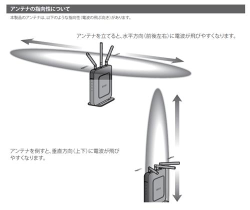 アンテナの向きの特徴