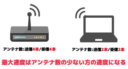 無線のアンテナ数の違い