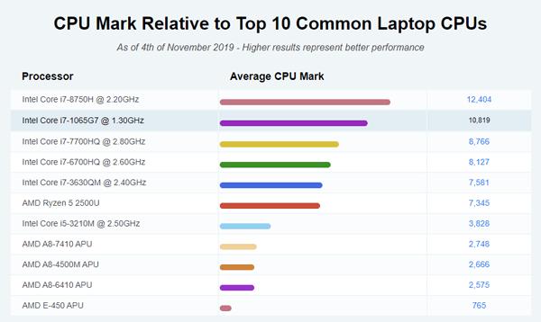 CPU-passmark